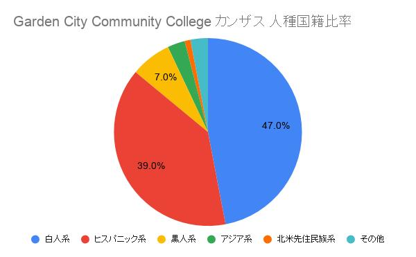 Garden City Community College カンザス国籍比率