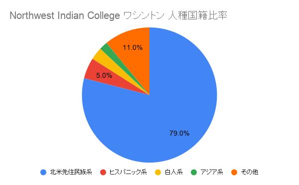 Northwest Indian College ワシントン国籍比率