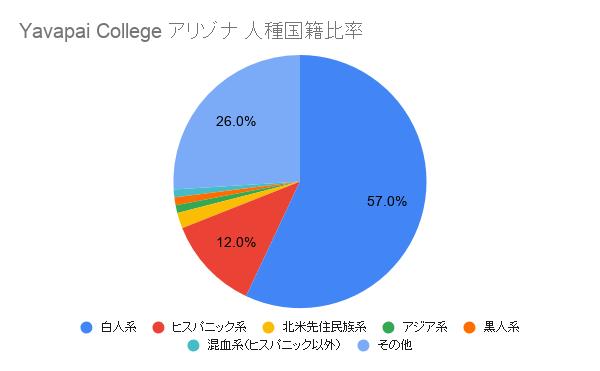 Yavapai Collegeアリゾナ国籍比率