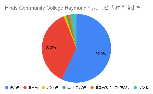 Hinds Community College Raymond ミシシッピ国籍比率