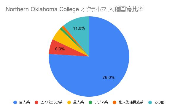 Northern Oklahoma College オクラホマ国籍比率