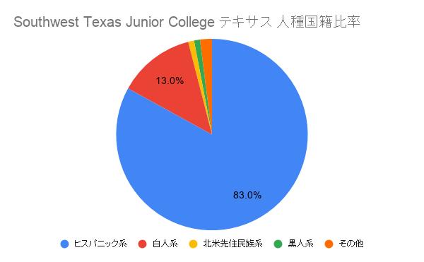 Southwest Texas Junior College テキサス国籍比率
