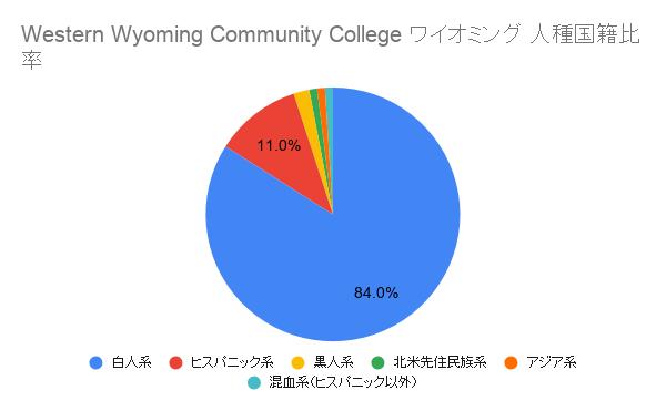 Western Wyoming Community College ワイオミング国籍比率