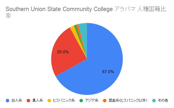 Southern Union State Community Collegeアラバマ国籍比率