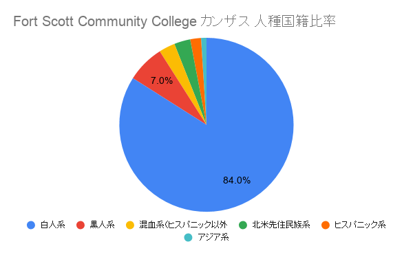 Fort Scott Community College	カンザス国籍比率