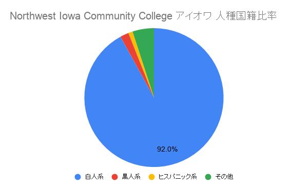 Northwest Iowa Community College アイオワ国籍比率