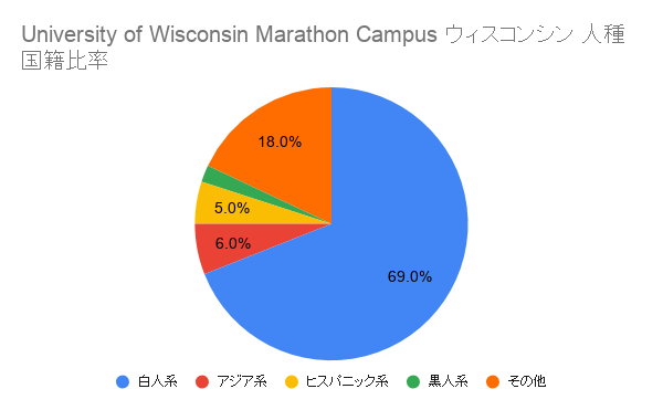 University of Wisconsin Richland ウィスコンシン国籍比率