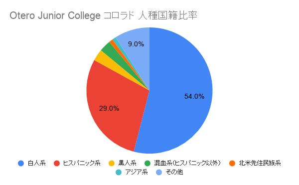 Otero Junior Collegeコロラド国籍比率