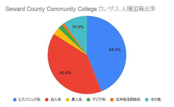 Seward County Community College カンザス国籍比率