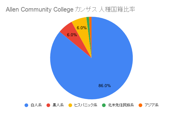 Allen Community College カンザス 国籍比率