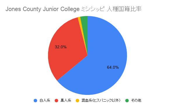 Jones County Junior College ミシシッピ国籍比率