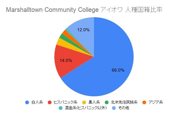 Marshalltown Community College アイオワ国籍比率