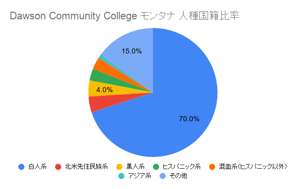 Dawson Community College モンタナ国籍比率