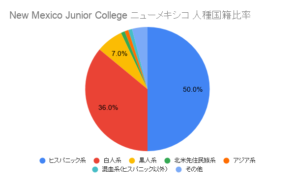 New Mexico Junior College ニューメキシコ国籍比率