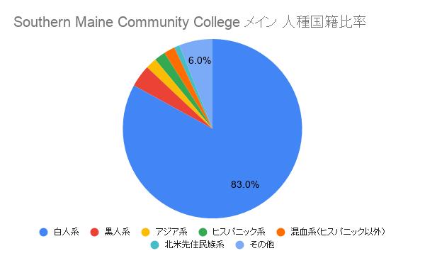 Southern Maine Community College メイン国籍比率