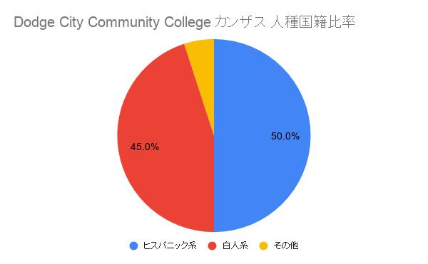 Dodge City Community Collegeカンザス国籍比率