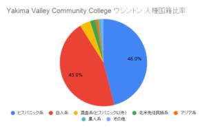 Yakima Valley Community College ワシントン国籍比率