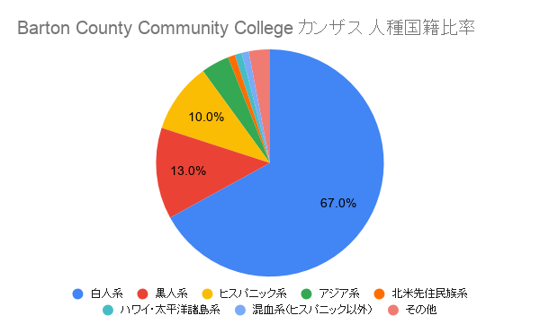 Barton County Community College ルイジアナ国籍比率