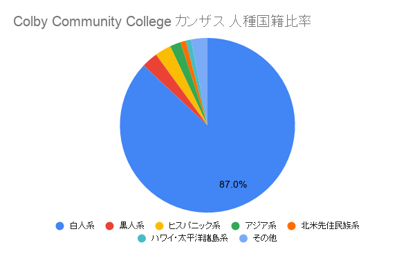 Colby Community College カンザス国籍比率
