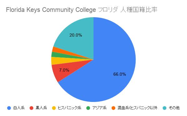 Florida Keys Community College フロリダ国籍比率