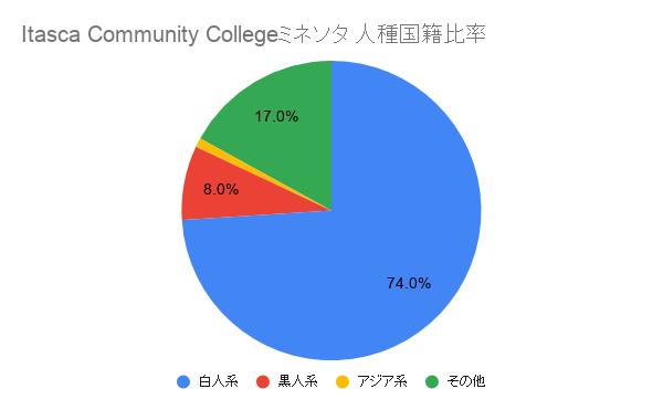 Itasca Community College ミネソタ国籍比率