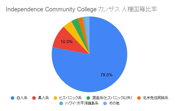 Independence Community College カンザス国籍比率