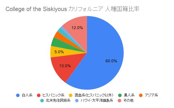 College of the Siskiyous カリフォルニア国籍比率