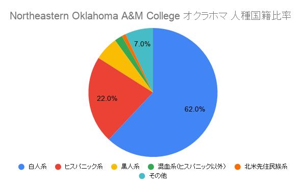 Northeastern Oklahoma A&M College オクラホマ国籍比率