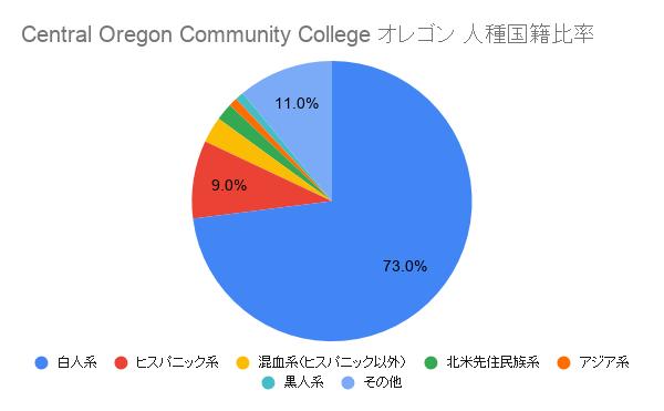 Central Oregon Community College オレゴン国籍比率