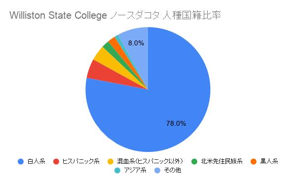 Williston State College ノースダコタ国籍比率