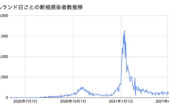 IRL新規感染者数2021.4.15