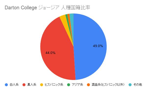 Darton College ジョージア国籍比率