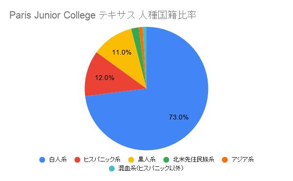Paris Junior College テキサス国籍比率