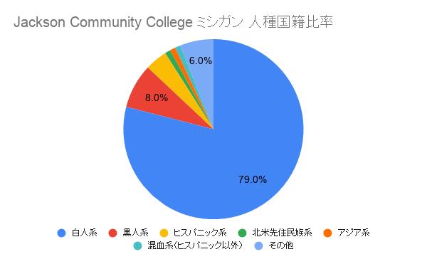 Jackson Community College ミシガン国籍比率