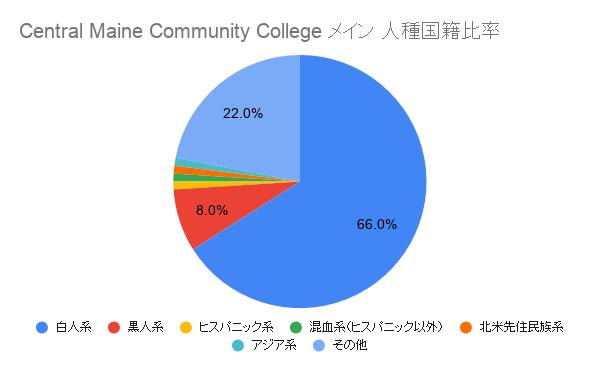 Central Maine Community Collegeメイン国籍比率
