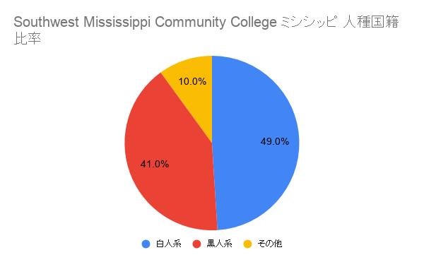 Southwest Mississippi Community Collegeミシシッピ国籍比率