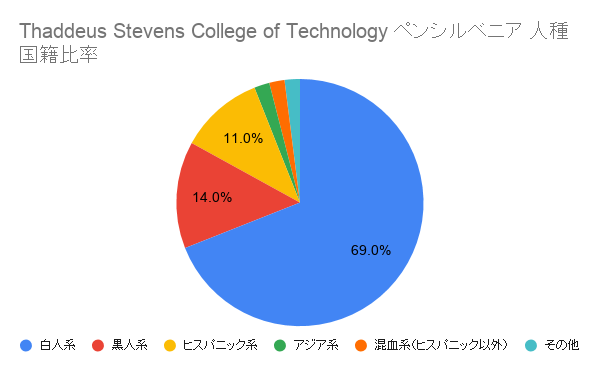 Thaddeus Stevens College of Technology	ペンシルベニア国籍比率