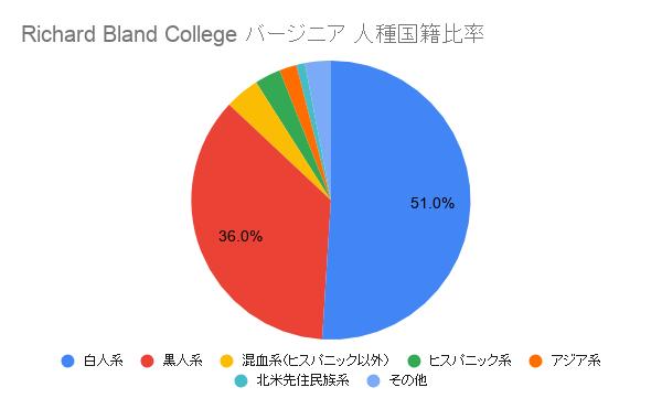 Richard Bland College バージニア国籍比率