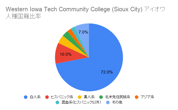 Western Iowa Tech Community College (Sioux City) アイオワ国籍比率