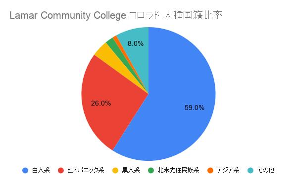 Lamar Community College コロラド国籍比率