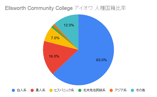 Ellsworth Community College アイオワ国籍比率