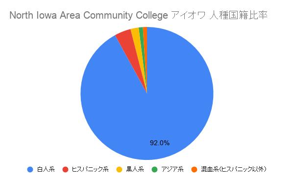North Iowa Area Community College アイオワ国籍比率