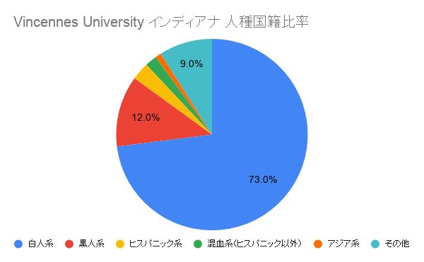 Vincennes Universityインディアナ国籍比率