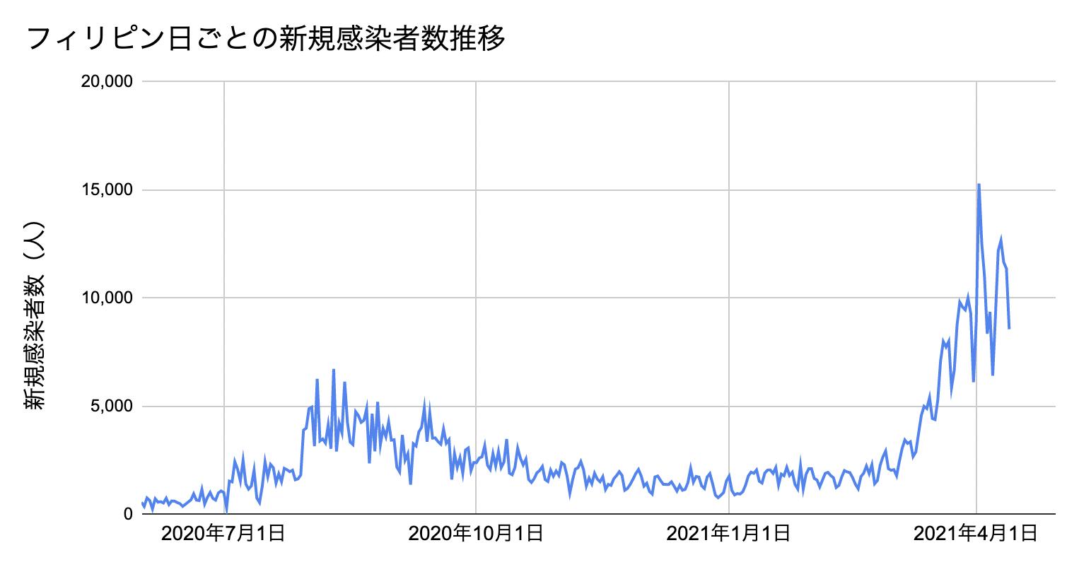 PH新規感染者数2021.4.15