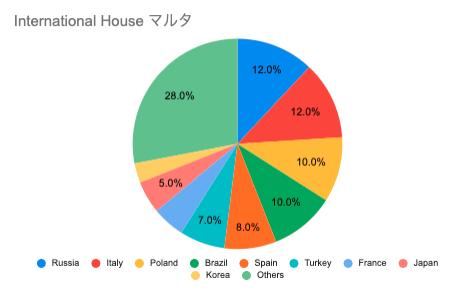 International Houseマルタ 国籍比率