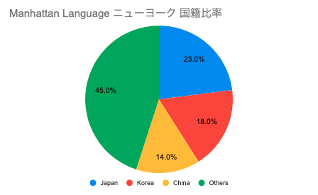 manhattan languageニューヨーク日本人比率